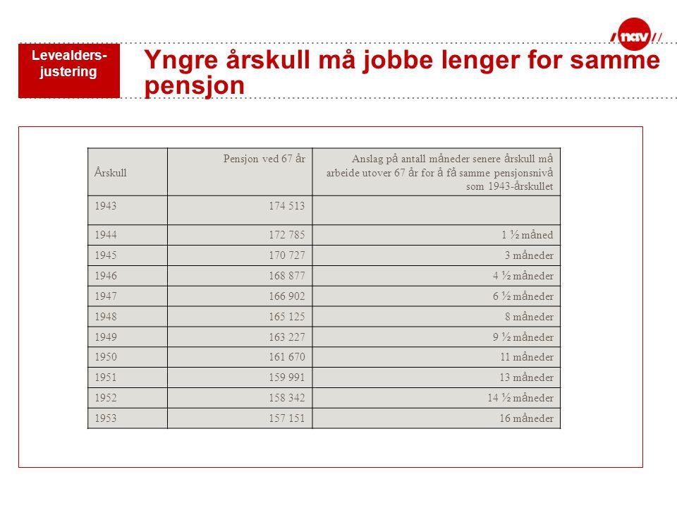 Yngre årskull må jobbe lenger for samme pensjon
