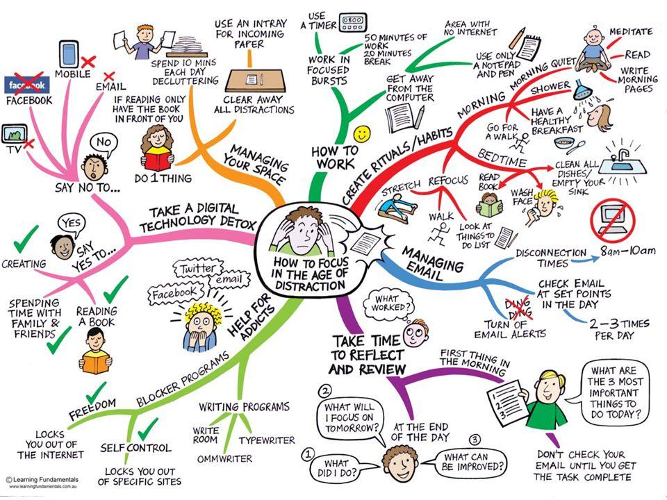 Dette er et såkalt tankekart som illustrerer hvor vanskelig det kan være å konsentrere seg på grunn av alle distraksjoner man er omgitt av.