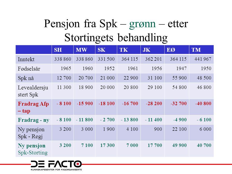 Pensjon fra Spk – grønn – etter Stortingets behandling