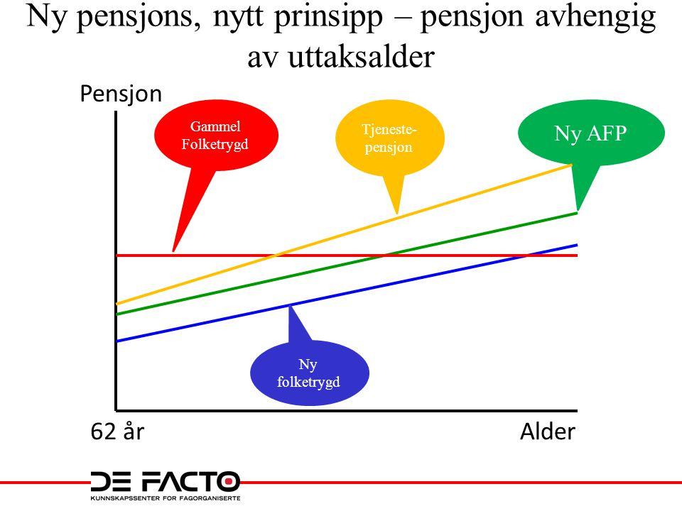 Ny pensjons, nytt prinsipp – pensjon avhengig av uttaksalder