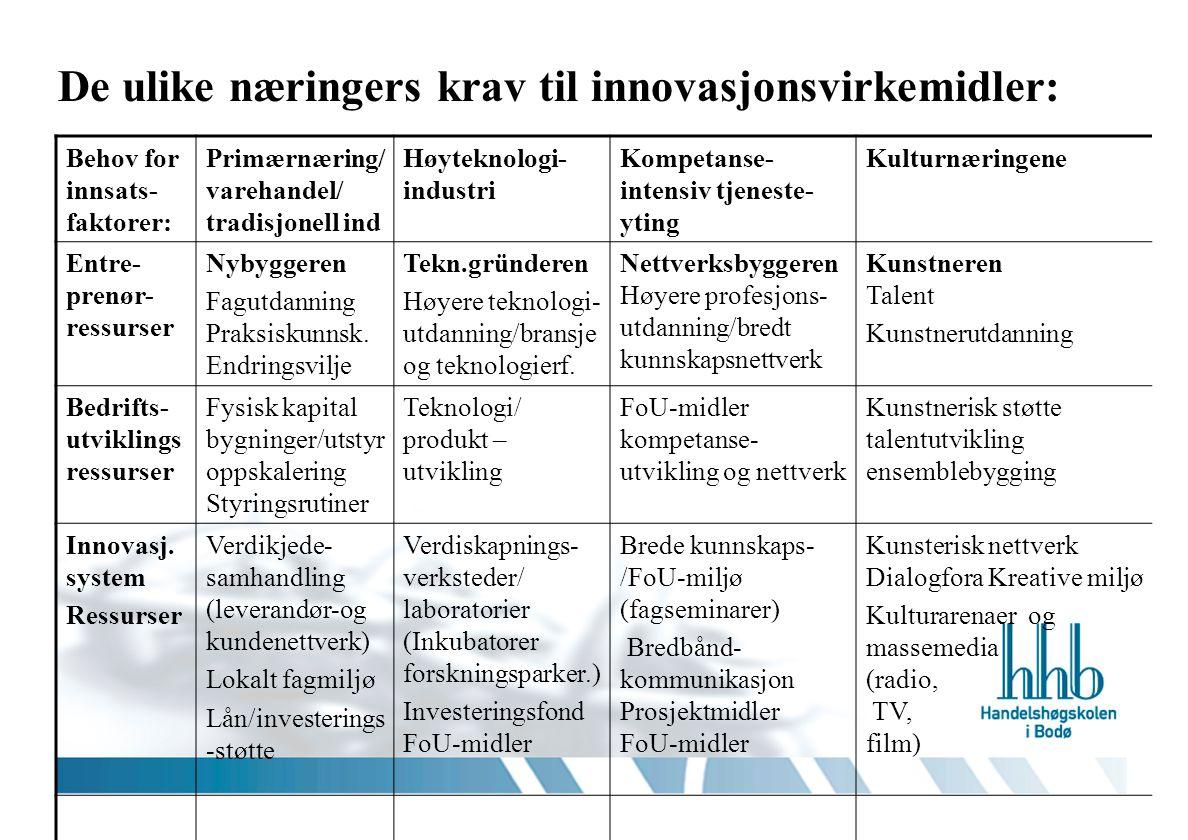 De ulike næringers krav til innovasjonsvirkemidler: