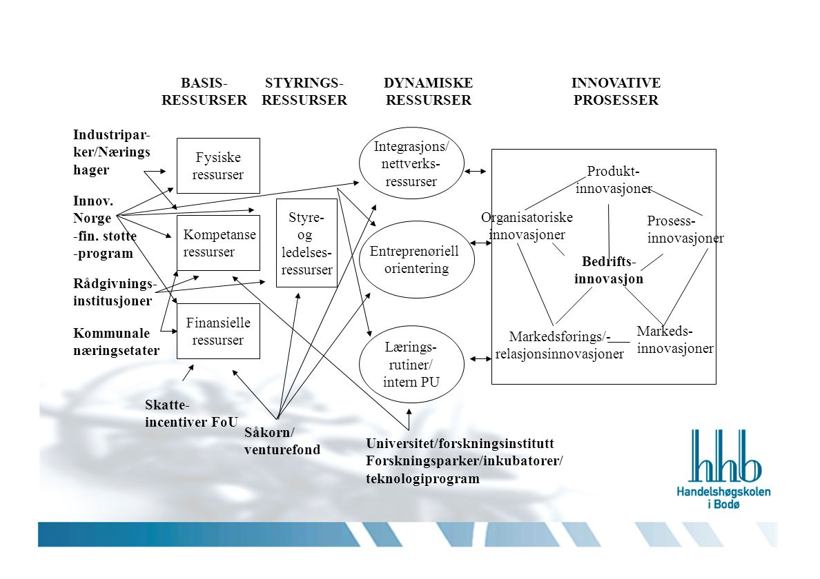Industripar-ker/Nærings hager Integrasjons/ nettverks- ressurser