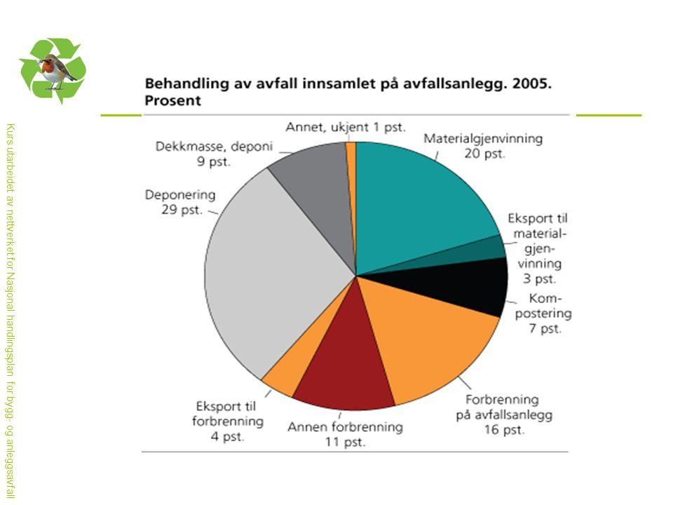 Tabellen viser tall for behandling av avfall (%) innsamlet på avfallsanlegg i 2005.