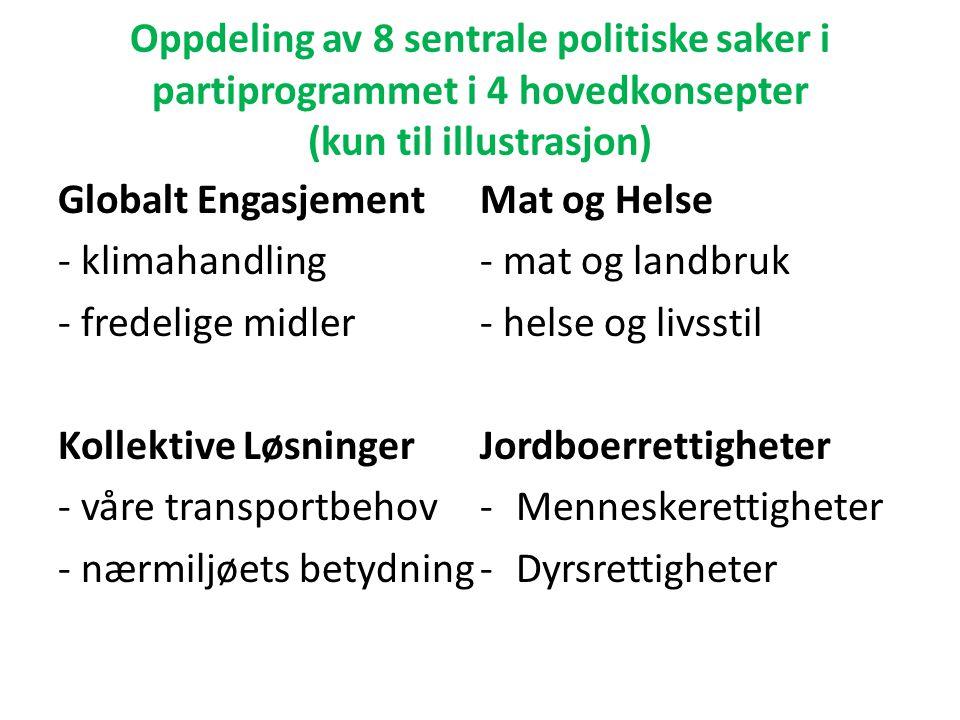 Oppdeling av 8 sentrale politiske saker i partiprogrammet i 4 hovedkonsepter (kun til illustrasjon)