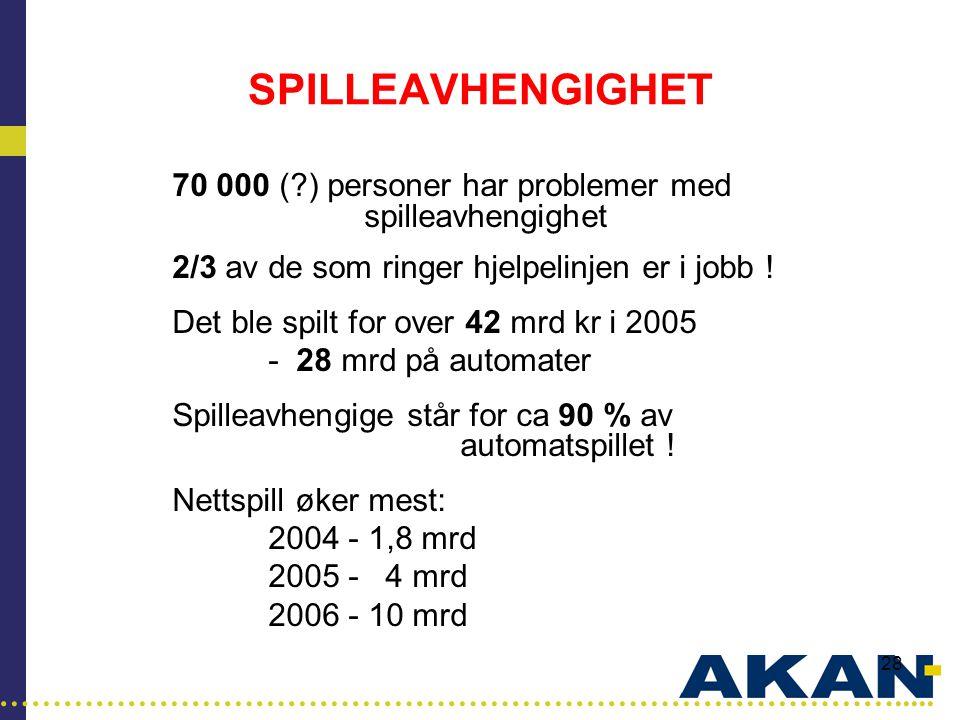SPILLEAVHENGIGHET 70 000 ( ) personer har problemer med spilleavhengighet. 2/3 av de som ringer hjelpelinjen er i jobb !