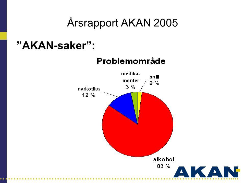 Årsrapport AKAN 2005 AKAN-saker :