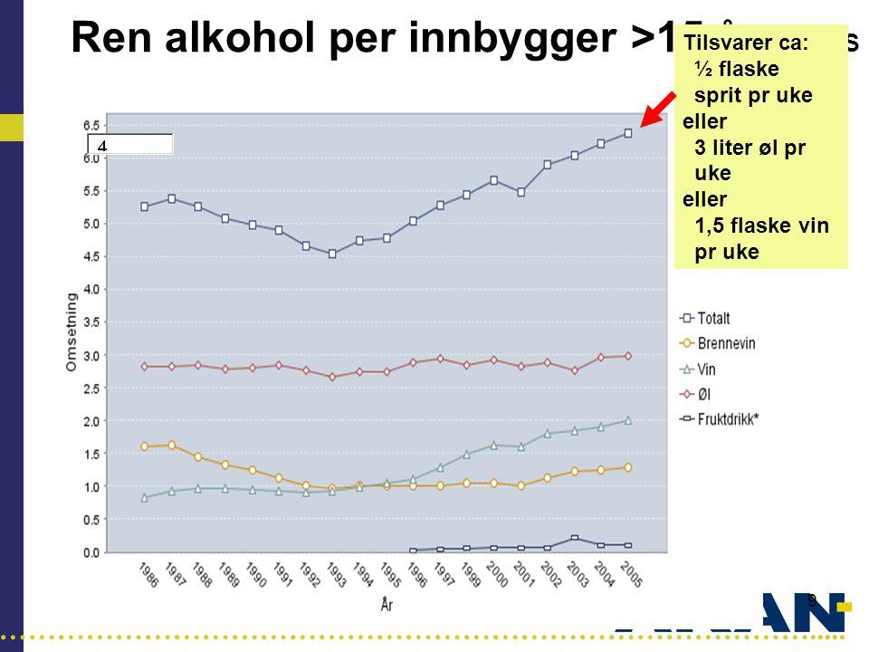 Ren alkohol per innbygger >15 år SIRUS