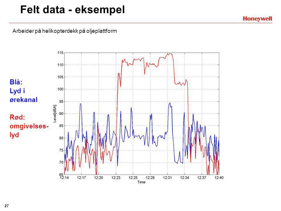 Felt data - eksempel Blå: Lyd i ørekanal Rød: omgivelses-lyd