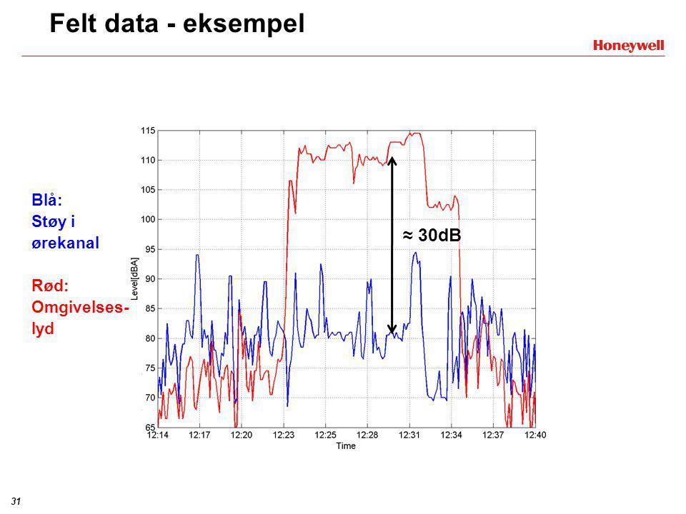 Felt data - eksempel ≈ 30dB Blå: Støy i ørekanal Rød: Omgivelses-lyd
