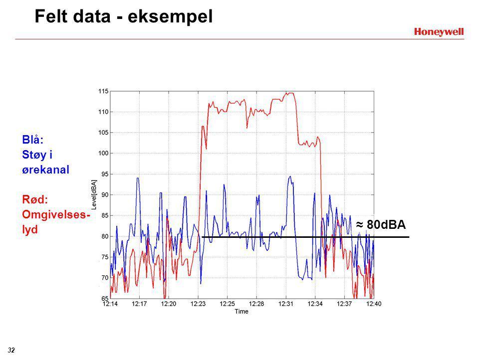 Felt data - eksempel ≈ 80dBA Blå: Støy i ørekanal Rød: Omgivelses-lyd