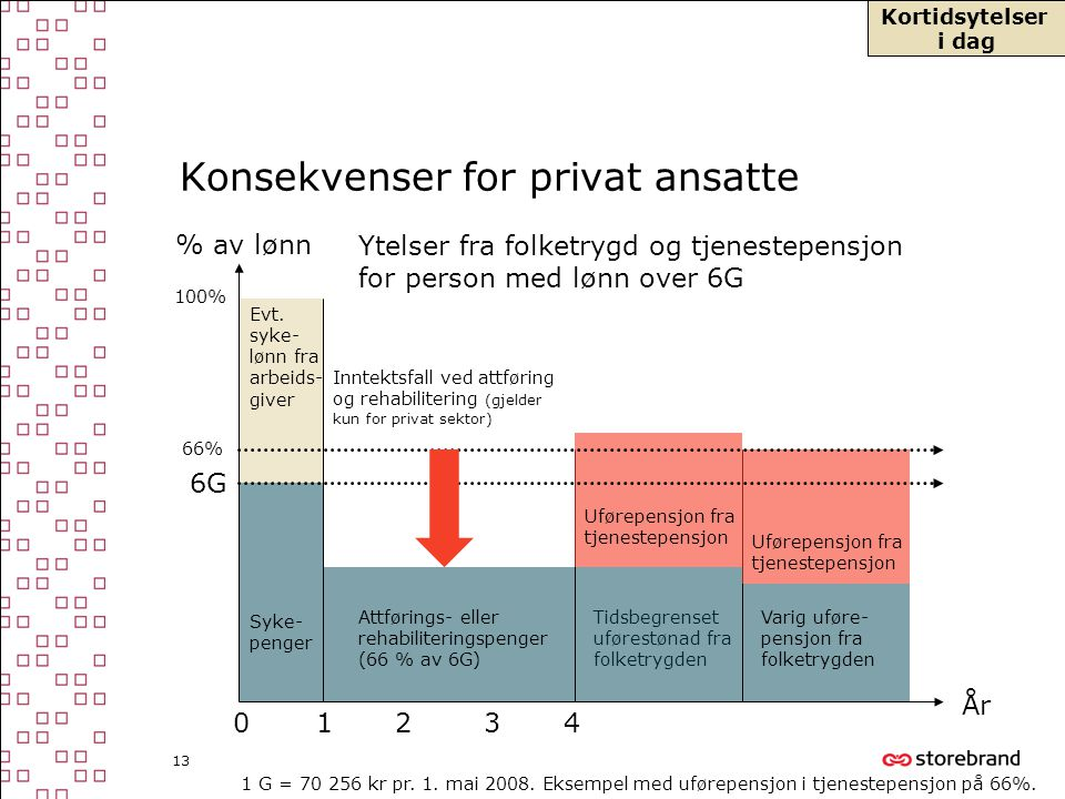 Konsekvenser for privat ansatte