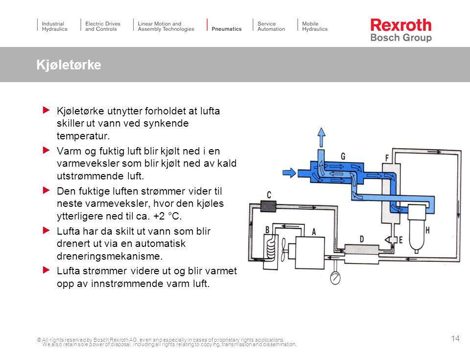 Kjøletørke Kjøletørke utnytter forholdet at lufta skiller ut vann ved synkende temperatur.