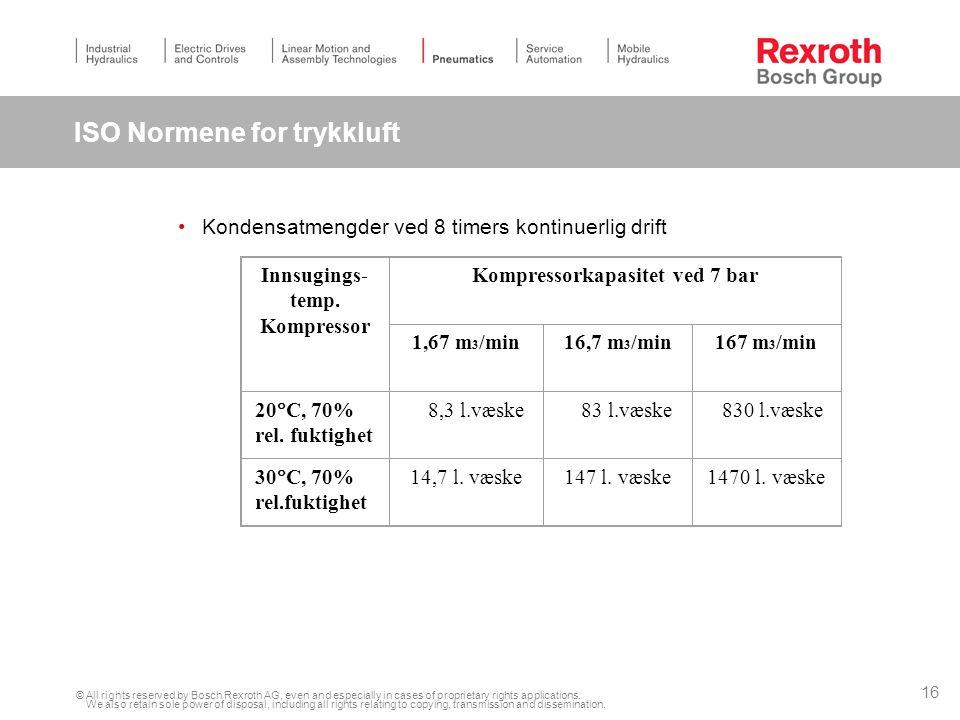 ISO Normene for trykkluft
