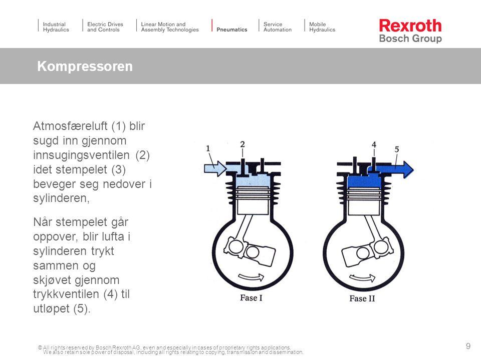 Kompressoren Atmosfæreluft (1) blir sugd inn gjennom innsugingsventilen (2) idet stempelet (3) beveger seg nedover i sylinderen,