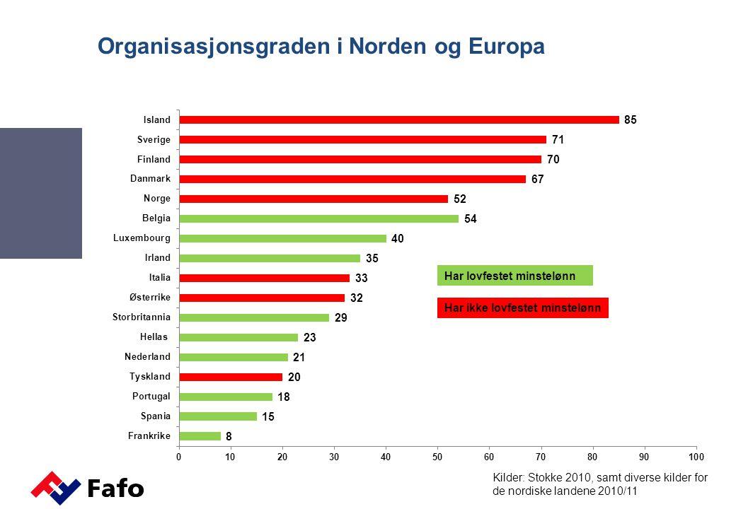 Organisasjonsgraden i Norden og Europa