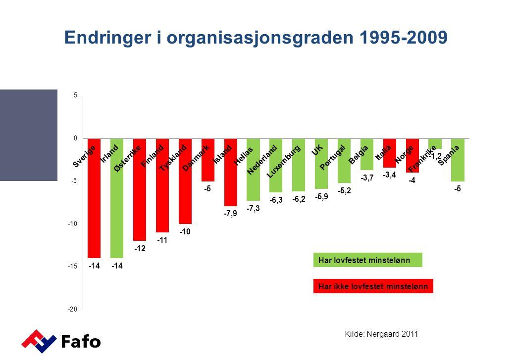 Endringer i organisasjonsgraden 1995-2009