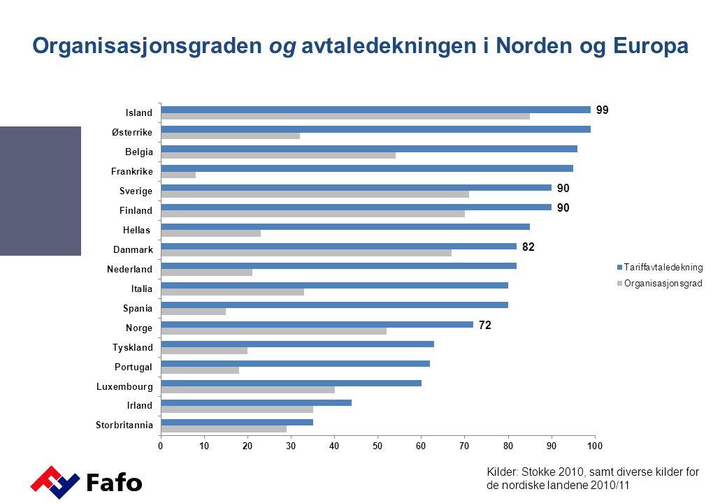 Organisasjonsgraden og avtaledekningen i Norden og Europa