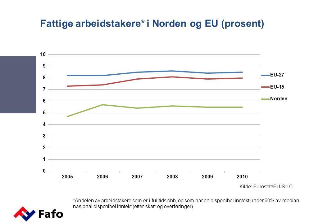 Fattige arbeidstakere* i Norden og EU (prosent)