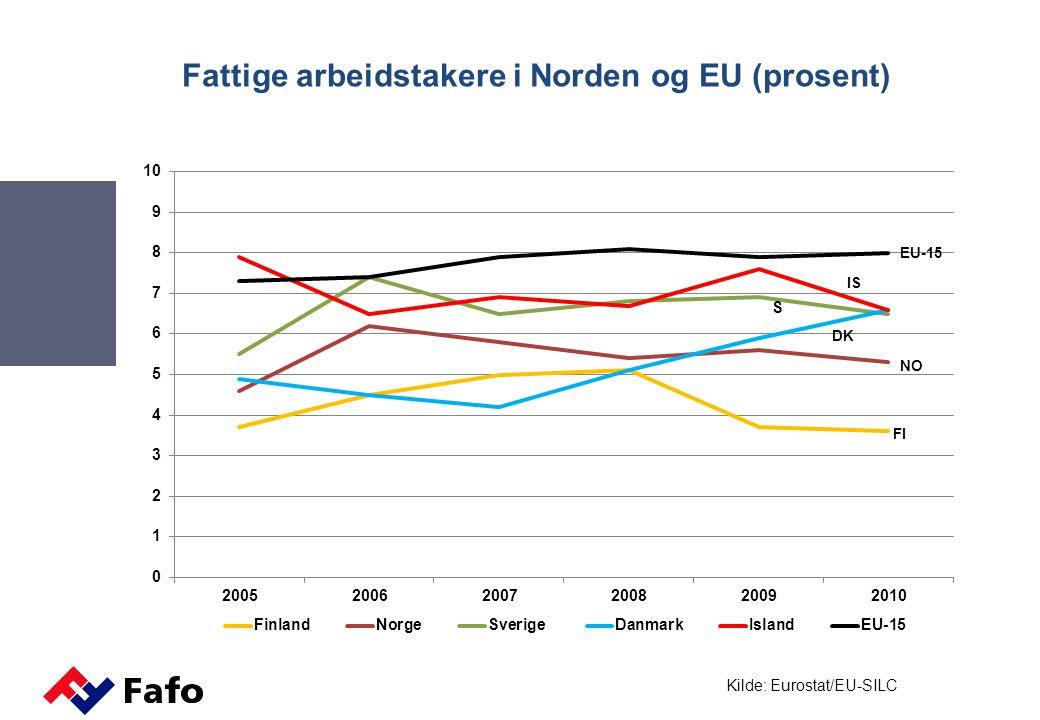 Fattige arbeidstakere i Norden og EU (prosent)