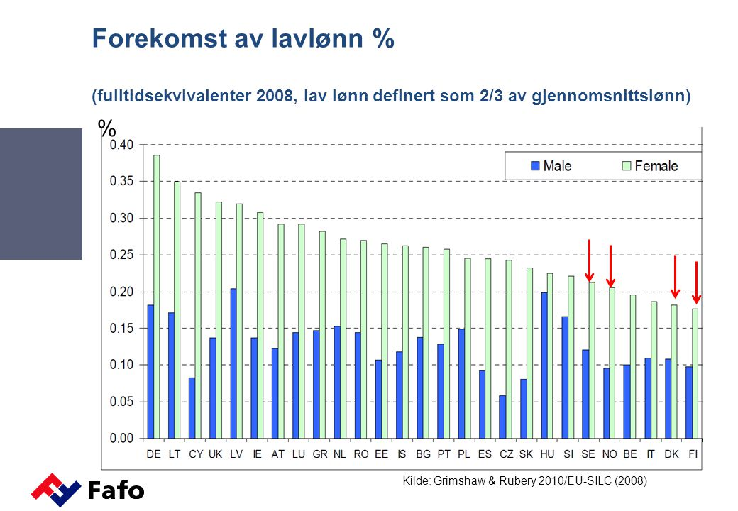 Forekomst av lavlønn % (fulltidsekvivalenter 2008, lav lønn definert som 2/3 av gjennomsnittslønn)