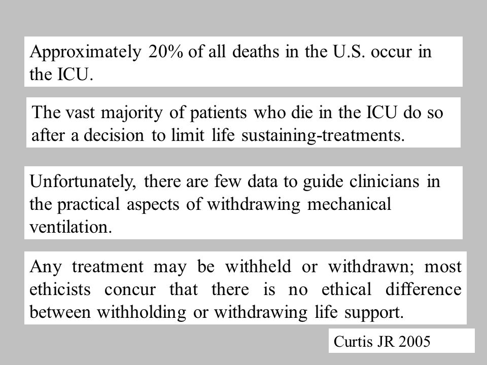 Approximately 20% of all deaths in the U.S. occur in the ICU.