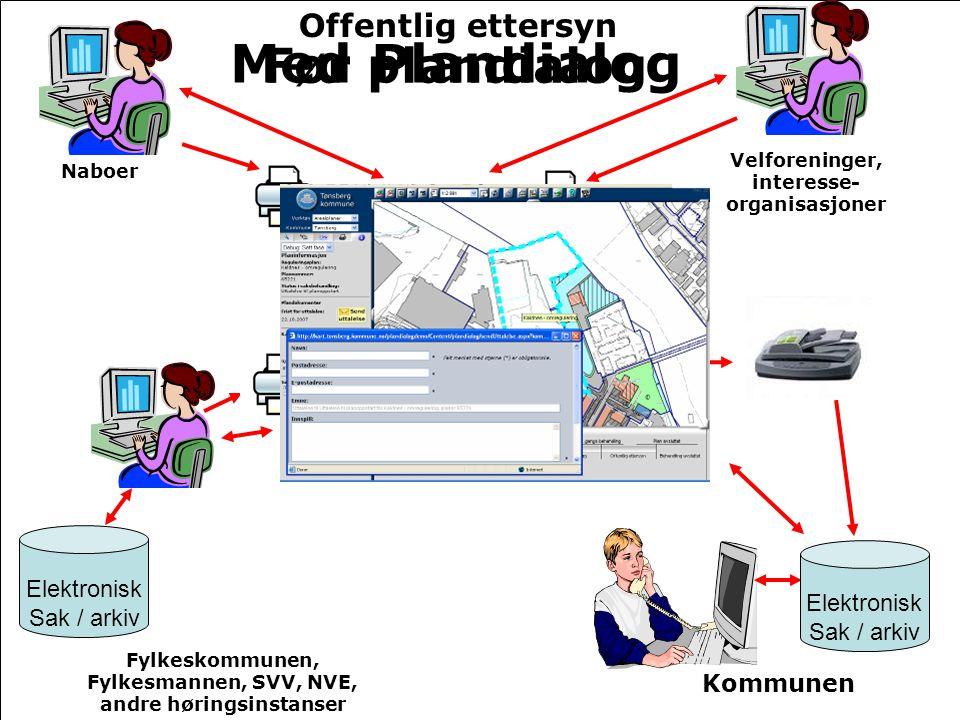 Med Plandialog Før plandialog Offentlig ettersyn Elektronisk