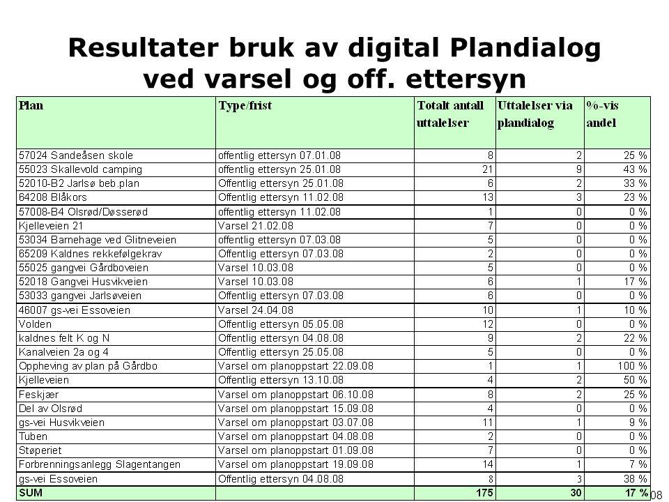 Resultater bruk av digital Plandialog ved varsel og off. ettersyn