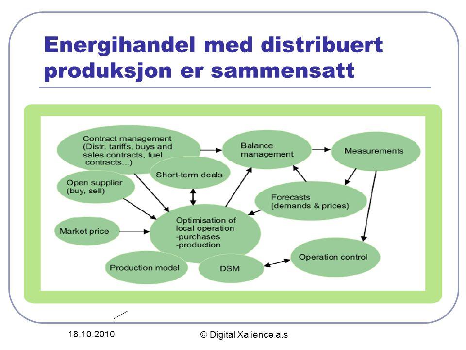 Energihandel med distribuert produksjon er sammensatt