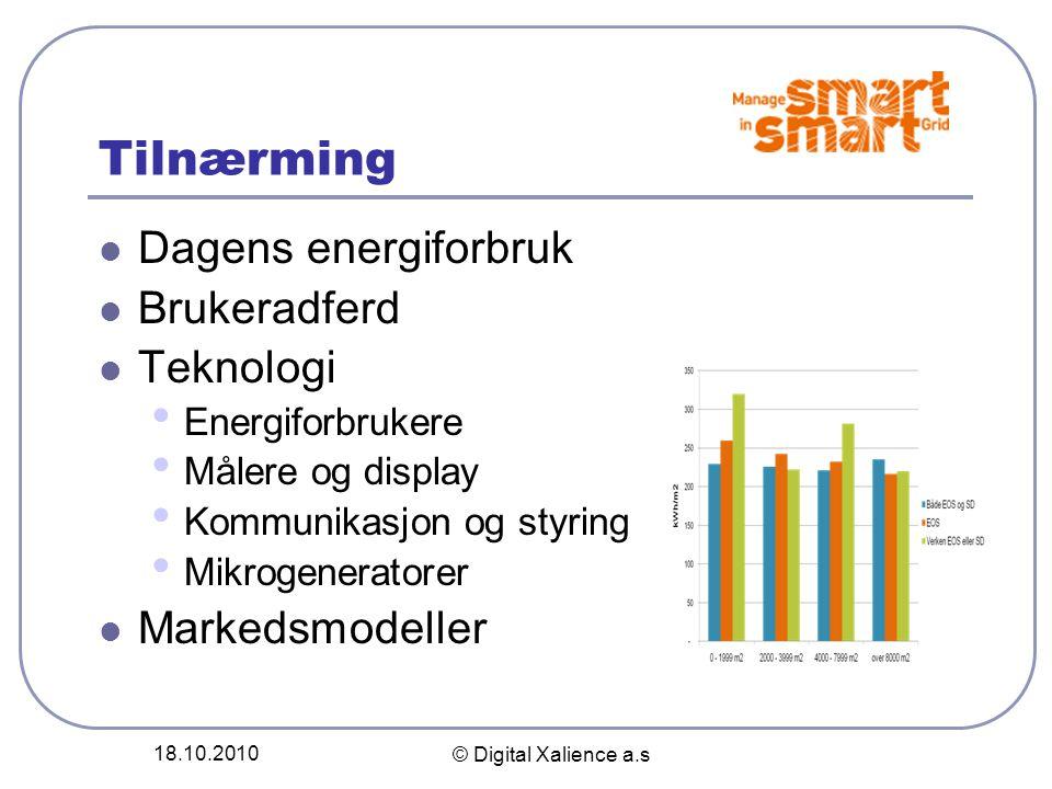 Tilnærming Dagens energiforbruk Brukeradferd Teknologi Markedsmodeller
