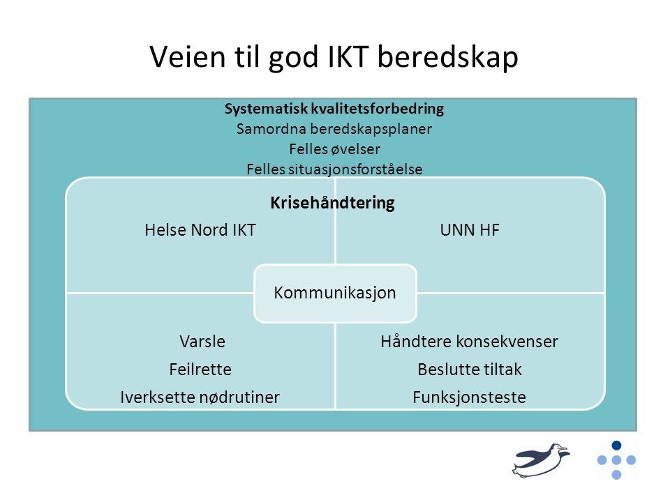 Veien til god IKT beredskap