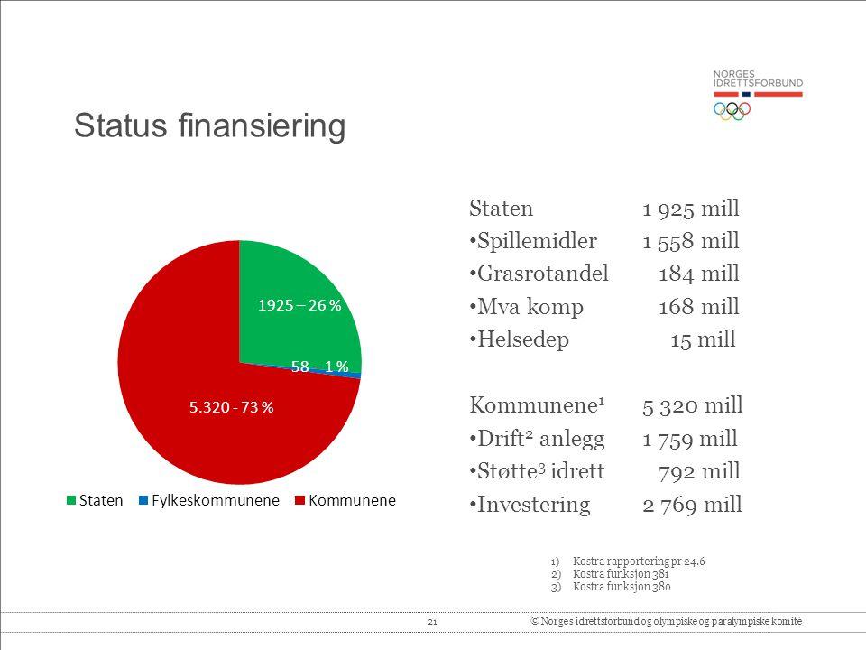 Status finansiering Staten 1 925 mill Spillemidler 1 558 mill