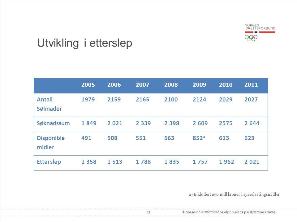 Utvikling i etterslep 2005. 2006. 2007. 2008. 2009. 2010. 2011. Antall Søknader. 1979. 2159.