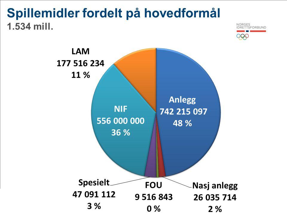 Spillemidler fordelt på hovedformål 1.534 mill.