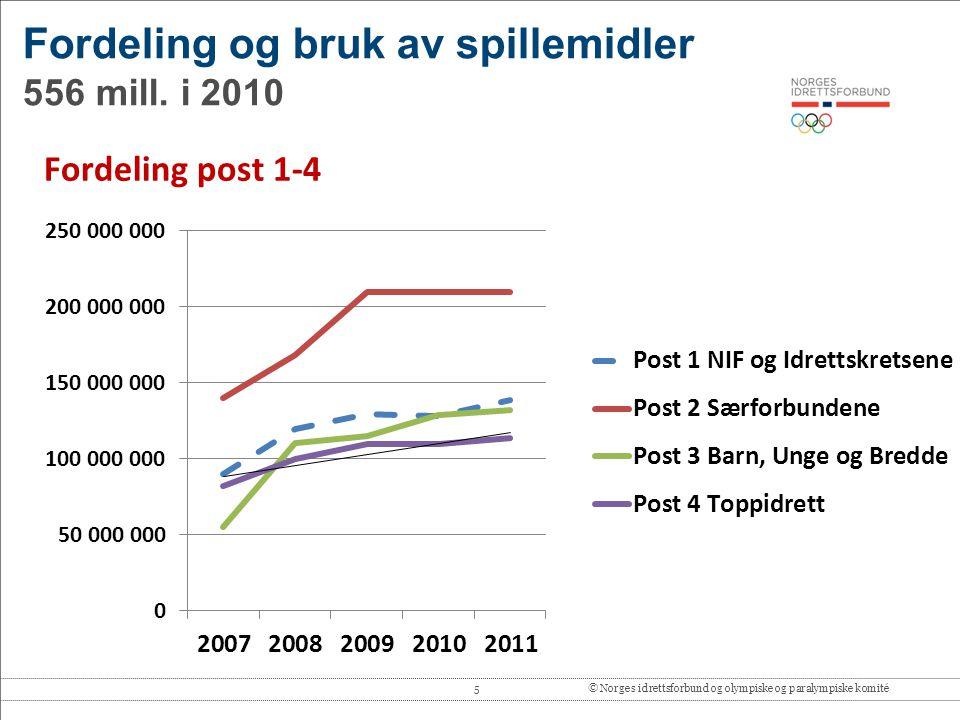 Fordeling og bruk av spillemidler 556 mill. i 2010