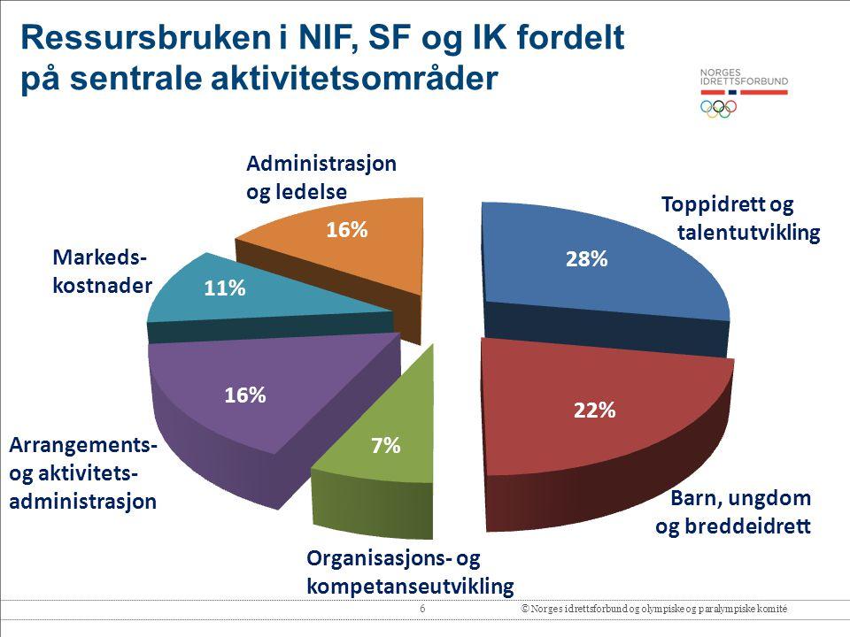 Ressursbruken i NIF, SF og IK fordelt på sentrale aktivitetsområder