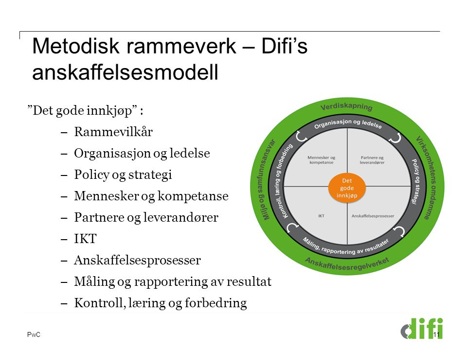 Metodisk rammeverk – Difi's anskaffelsesmodell
