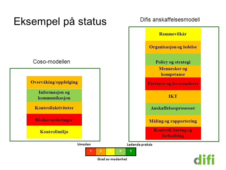 Eksempel på status Difis anskaffelsesmodell Coso-modellen Rammevilkår