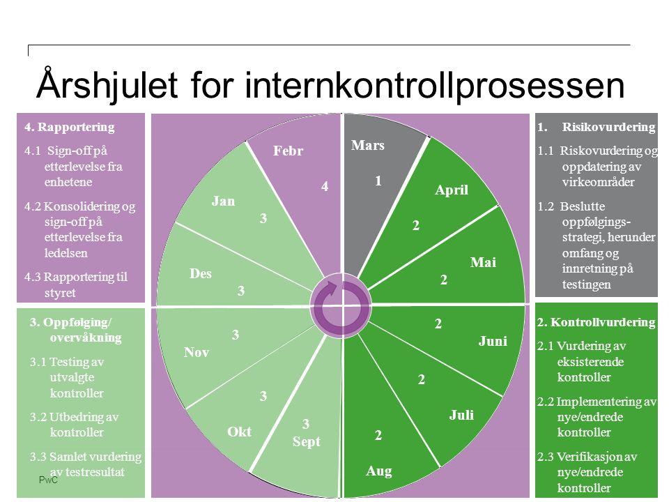 Årshjulet for internkontrollprosessen