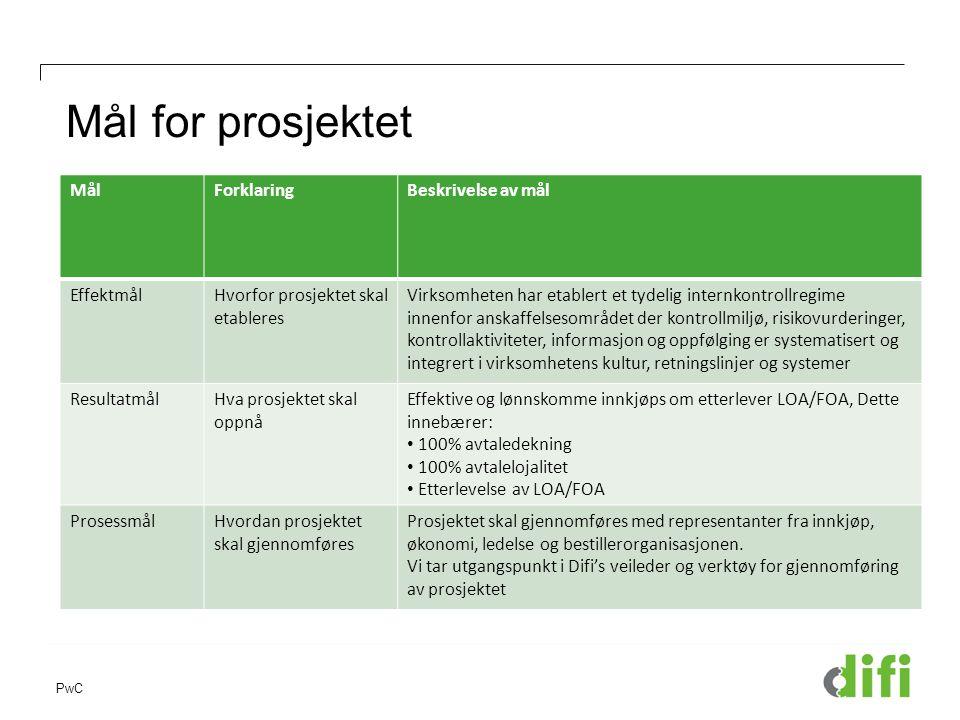 Mål for prosjektet Mål Forklaring Beskrivelse av mål Effektmål