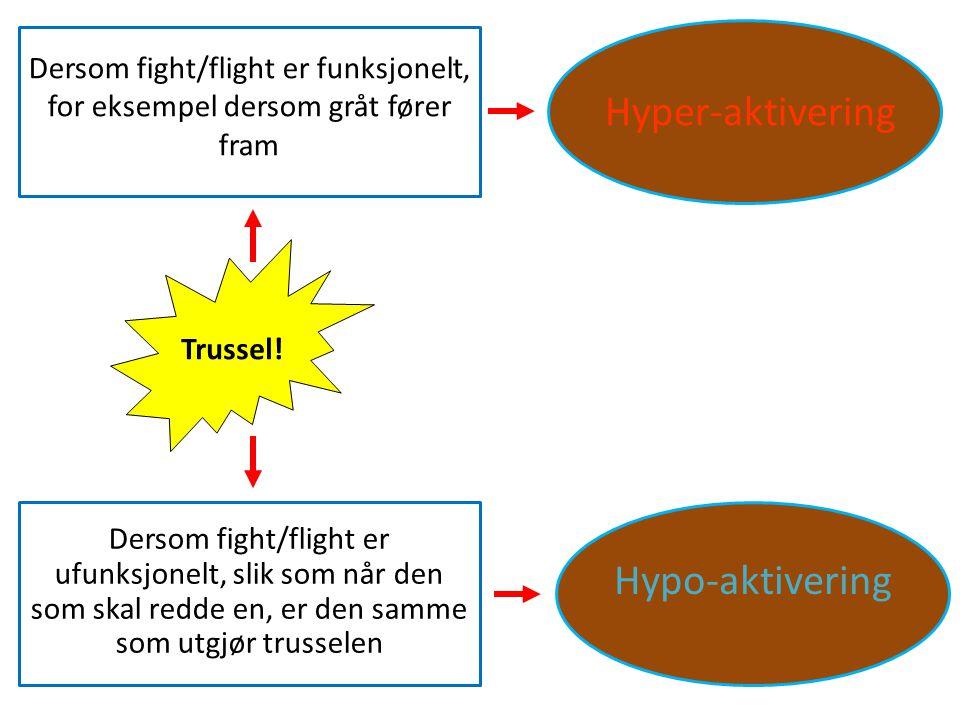 Hyper-aktivering Hypo-aktivering