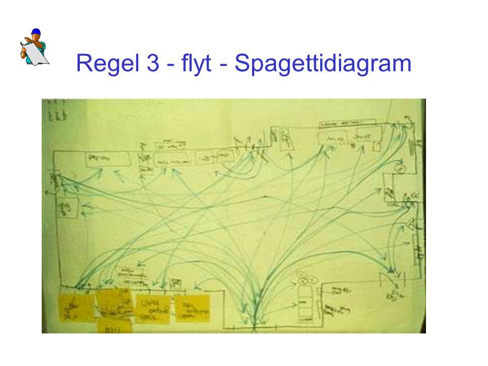 Regel 3 - flyt - Spagettidiagram