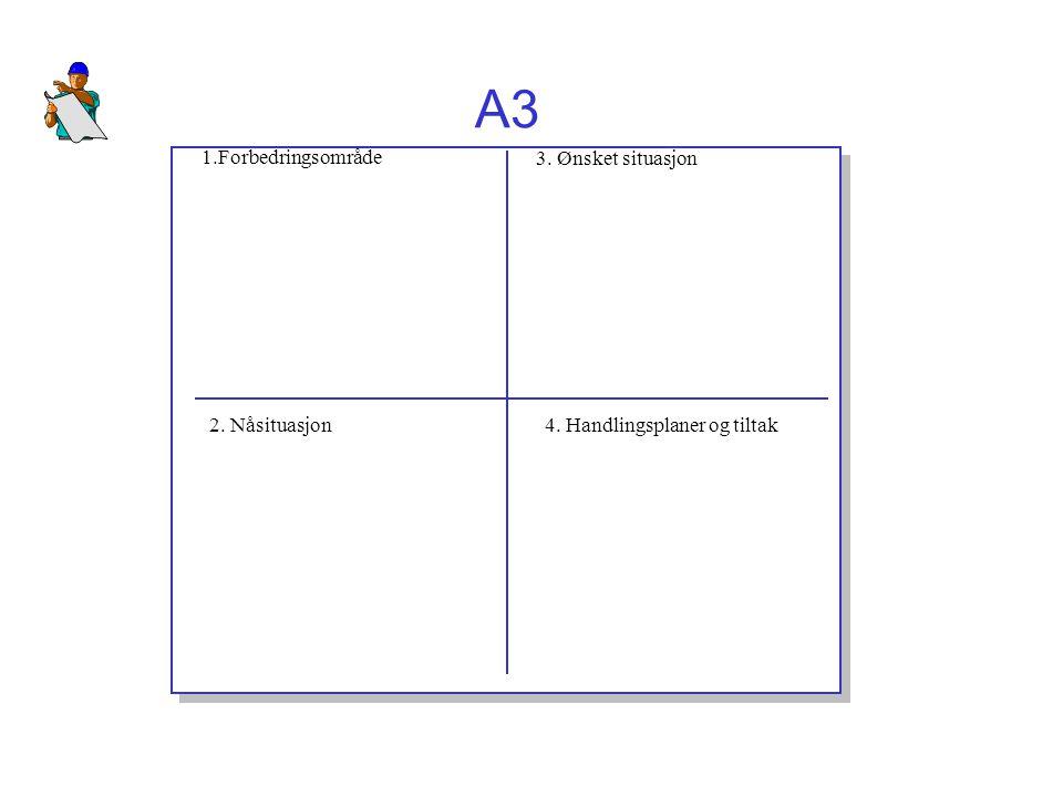 A3 1.Forbedringsområde 3. Ønsket situasjon 2. Nåsituasjon