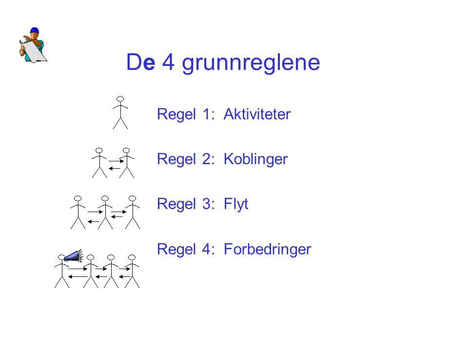 De 4 grunnreglene Regel 1: Aktiviteter Regel 2: Koblinger