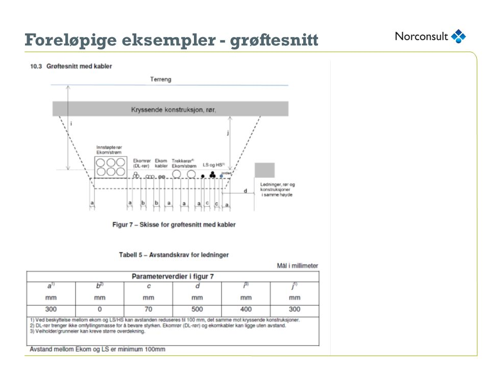 Foreløpige eksempler - grøftesnitt
