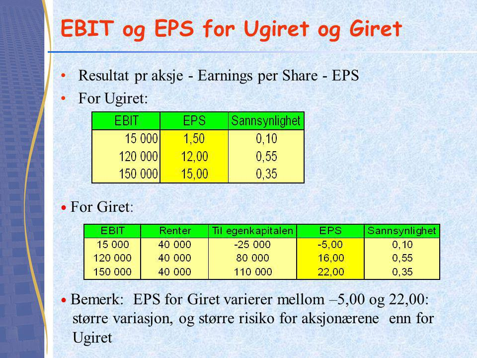 EBIT og EPS for Ugiret og Giret