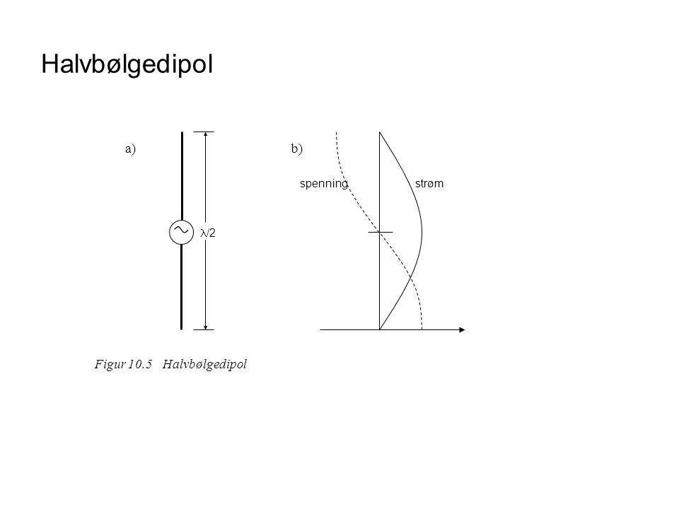 Halvbølgedipol /2 strøm spenning a) b) Figur 10.5 Halvbølgedipol