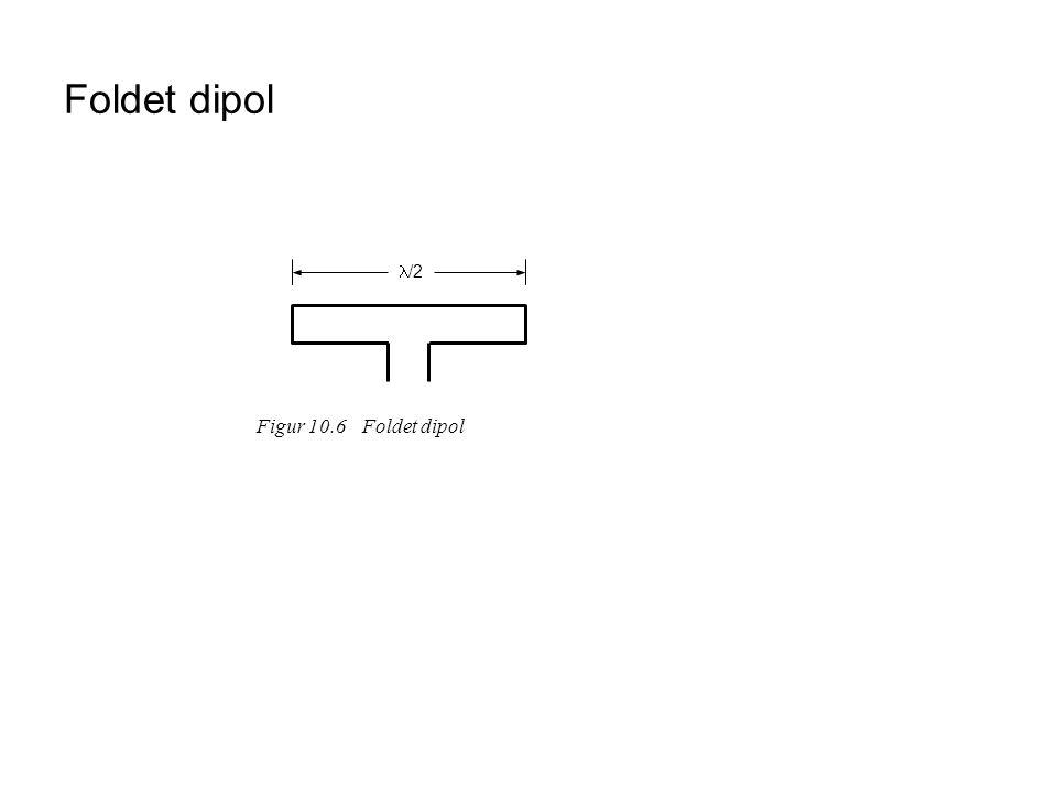 Foldet dipol /2 Figur 10.6 Foldet dipol