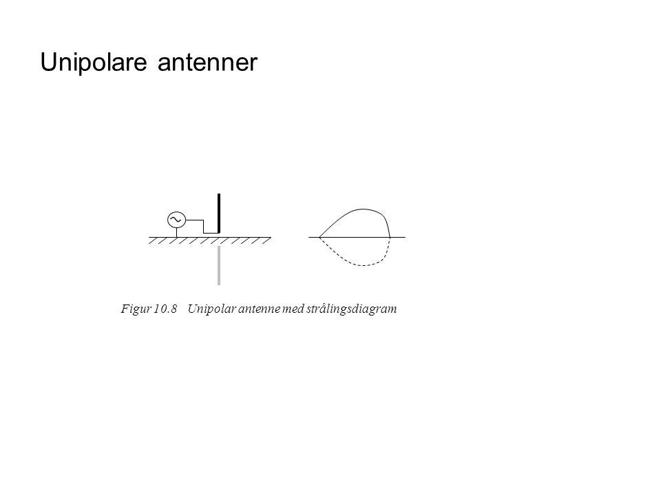 Unipolare antenner Figur 10.8 Unipolar antenne med strålingsdiagram