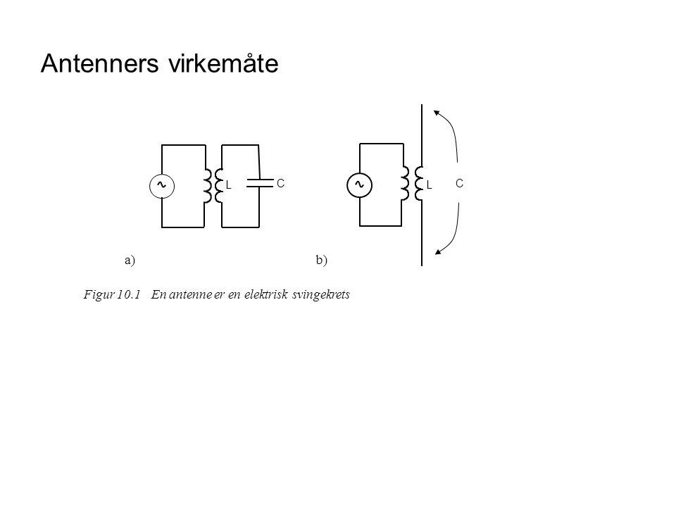 Antenners virkemåte Figur 10.1 En antenne er en elektrisk svingekrets