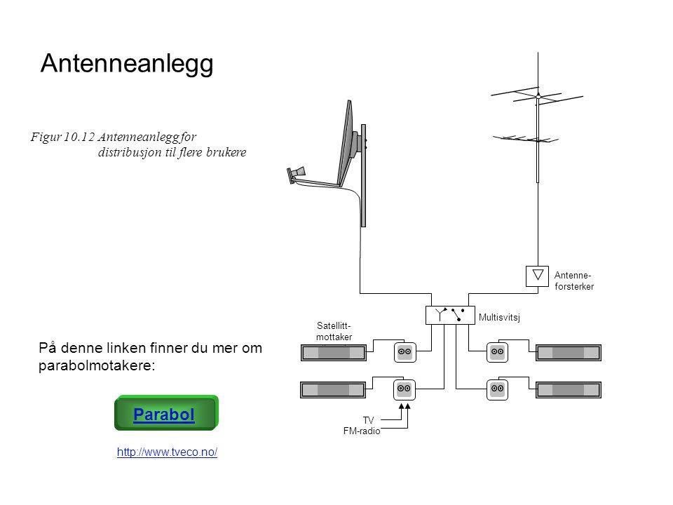 Antenneanlegg Parabol